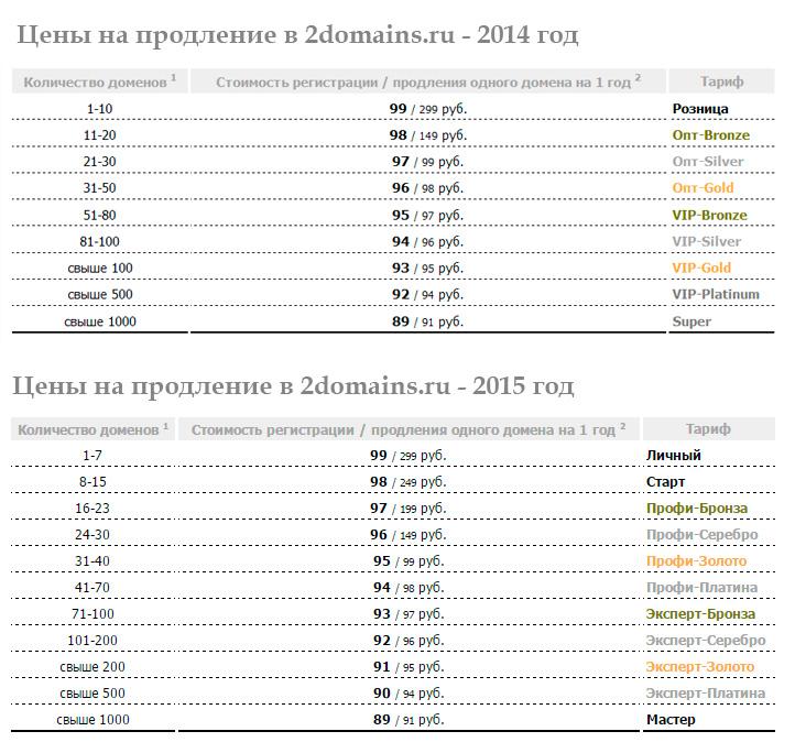 Подорожание доменов в 2domains.ru